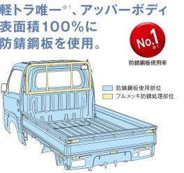 ハイゼットトラック錆び対策1
